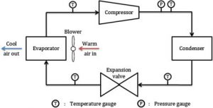 The boiling point of refrigerants